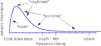 theory is there a way to measure the consonance or dissonance of