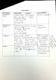 classification of matter worksheet answers betterlesson
