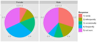 heardhomecom marvelous pie charts in ggplot rchart with exquisite