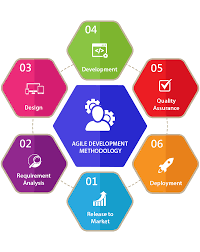 software development methodology top 15 software development methodologies with their advantages