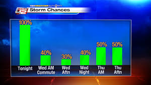 Weather Forecast San Antonio Tx March Ksat Weather Severe Storms Rip Through South Texas Overnight