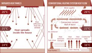 how do infrared heat ls work infrared saunas vs traditional saunas who s the loser here