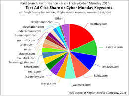 amazon black friday desktop top paid search advertisers black friday cyber monday 2016 adgooroo