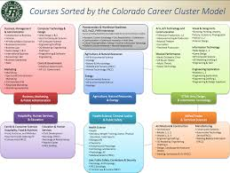 Home Design Career Information by What Career Cluster Is Interior Design In Aytsaid Com Amazing