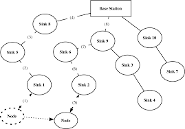 sensors free full text untraceable mobile node authentication