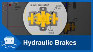 hydraulic brakes youtube