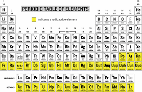 radioactive elements on the periodic table where on the periodic table are most of the natural radioactive