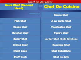 brigade de cuisine hotel management career production kitchen