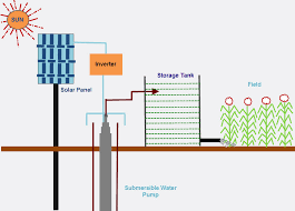 solar powered automatic irrigation system ece projects