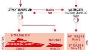 bureau d imposition luxembourg z z comme zadnikar ce que permet légalement le yachting maltais