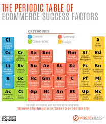 Ap Chem Reference Table The Periodic Table Of Ecommerce Success Factors Infographic