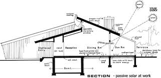 passive solar home design plans plan w7040h passive solar supersaver e architectural design