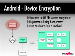 android file system mobile device encryption systems