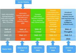 cgi si e social social media for government services an introduction springerlink