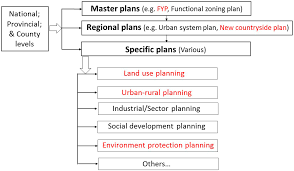 sustainability free full text underperformance of planning for