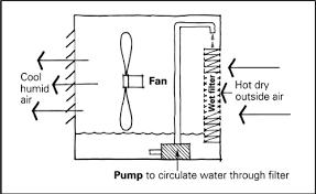 28 braemar evaporative cooler wiring diagram evaporative