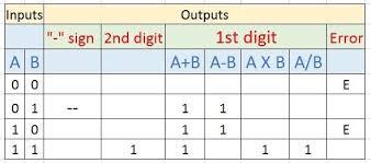 Truth Table Calculator How To Make A Calculator Using Logic Gates Digital Electronics