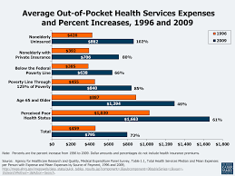 How To Estimate Cost Of Building A House Health Care Costs A Primer 2012 Report The Henry J Kaiser
