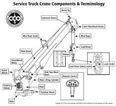 nccco service truck crane operator certification policies