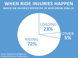 Financial Power Of Attorney Wisconsin by 2 Killed 75 Hurt On Wis Rides Since U002706