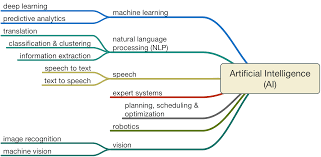 what is an inlaw suite artificial intelligence in law u2013 the state of play in 2015