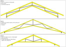 roof beams definition u0026 rafters