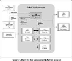 6 1 plan schedule management a guide to the project management