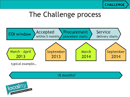Challenge Procedure Andy Perkin Development Officer Locality Community Right To