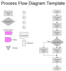 process flow diagram template process flow chart template