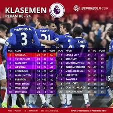 Klasemen Liga Inggris Klasemen Liga Inggris Pekan Ke 24 Chelsea Makin Menguat
