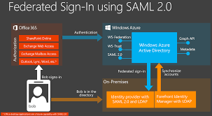announcing support for saml 2 0 federation with office 365