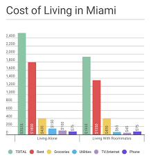 Average Rent Cost by Cost Of Living In Miami For Renters Jumpshell