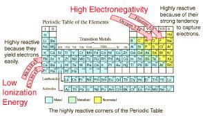 Atoms Bonding And The Periodic Table Chemical Bond Data