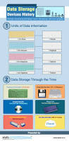 Storage Devices by Data Storage Devices History The Evolution Of Data Storage