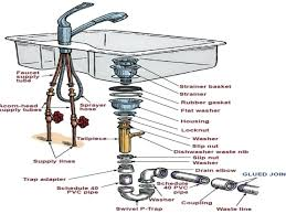 install kitchen sink faucet how to install kitchen sink plumbing amazing bathroom sink