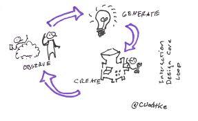 interaction design foundations of interaction design wodtke medium
