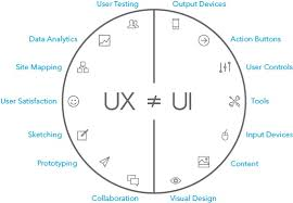 user experience design what is user experience what makes a ux design mockplus