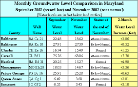 Groundwater Table Press Release Usgs Water Resources Of Maryland Delaware And