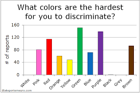 Percentage Of People That Are Color Blind Color Vision And The Efficacy Of Enchroma Glasses U2013 Blake Porter