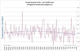 average global temperature by year table the big picture 65 million years of temperature swings jonova