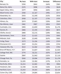Car Insurance Estimates By Model by Car Insurance Ratings By Model Insurance Company Jingles