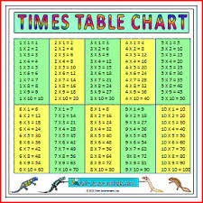Division Table Chart Math Times Table