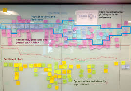 Customer Journey Mapping How To Do User Journey Mapping Atlassian Team Playbook