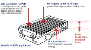 magnetic table for surface grinder gardco magnetic chucks