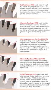essential tablesaw blades popular woodworking magazine