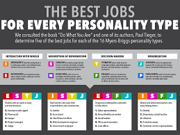 best jobs for every personality business insider