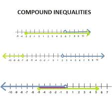 compound inequalities and difference from simple inequalities