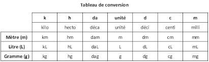 tableau de conversion pour cuisine tableau de conversion mètres litres grammes