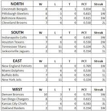 New England Standings by The Road To Super Bowl Xlix