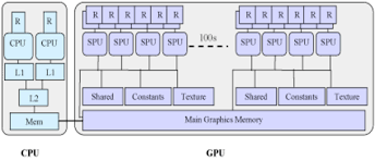 architectural layouts cpu an gpu architectural layouts aside from the number of
